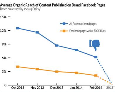 FB Organic Reach Declines