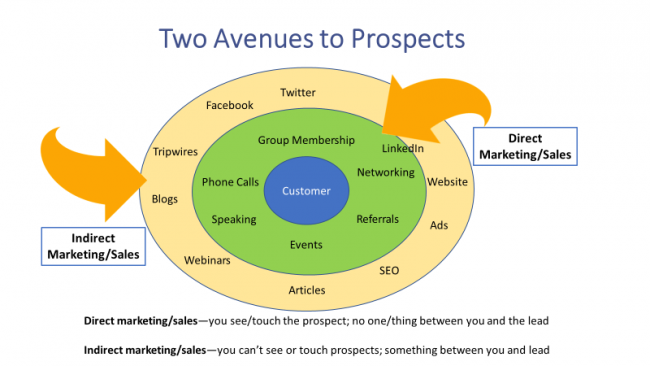 Two Ways to Prospects